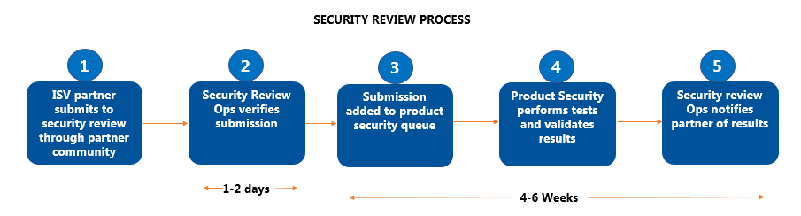 SALESFORCE SECURITY REVIEW PROCESS